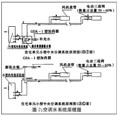 考虑到水系统采用压差旁通阀后会使系统复杂,因此本工程在家用空调水