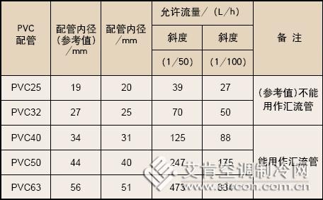 三菱电机vrf变频多联空调系统提案(三)