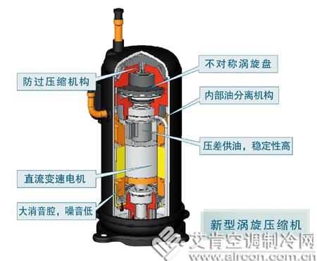 日立涡旋压缩机开创新纪元