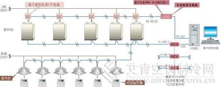 日立变频多联式中央空调的控制系统