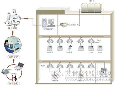 日立设计多联式中央空调的控制系统凉亭变频木制图纸六角