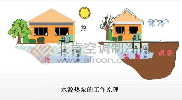 ekwd系列户式水(地)源三联供机组工作原理; 空调雾化节能; 新风系统