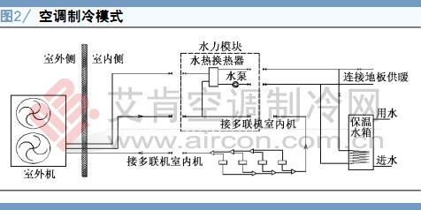 6种运行模式包括:空调制冷模式