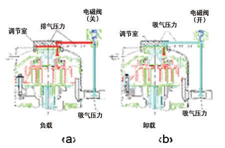 格力数码涡旋空调在吉州区行政中心的应用