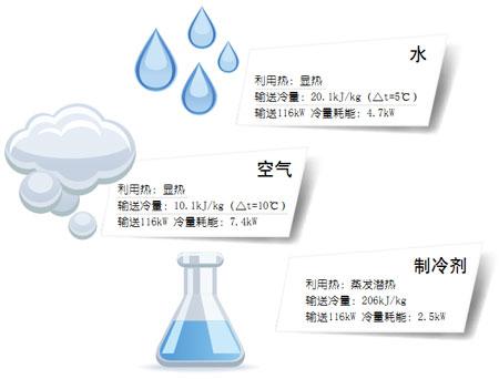 吴江某大厦空调系统设计方案