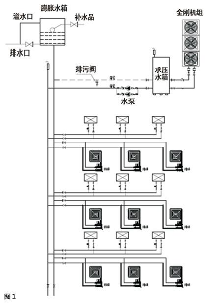 别墅类建筑的中央空调设计