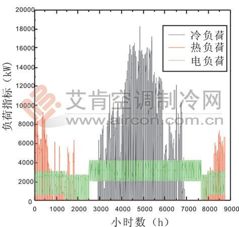 长沙黄花国际机场三联供能源站工程简介