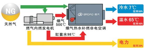 。 主要设备选型   选型原则:以冷热基本负荷定电,电力接入并网不上网,燃气内燃发电机、柴油发电机组、市电三重供电保障。采用燃气内燃机+烟气热水型余热直燃机组合,并结合其它冷水机组空调及锅炉调峰的组合式能源方案,满足本项目的冷量、热量以及部分电力需求。冷负荷的总装机容量为23098kW(其中远大的溴化锂机组占60%,其它冷水机组占40%),热负荷的总装机容量为16445kW,主要设备如表一所示。 (表一 主要设备表)  系统工艺   本项目采用的模式为烟气、热水及补燃型,如图所示,燃气发电机组约50