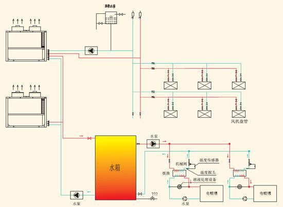 一、前言   所谓高温热泵,是相对于目前占市场主导地位的出水温度在60以下的热泵产品而言。高温热泵一般是指采用R134a制冷剂,环境温度在0以上时,供热水温度在80-90之间的热泵产品。高温热泵虽说在供热出水温度上只有二十几度的提高,但对于热泵技术来说却是一个极大的突破。   空气源高温热泵虽然在高温工况下,性能会极大衰减,但是其作为一种高效、环保、节能的供热技术可以应用于所有的采暖空调和热水供应系统,并可以和其它新能源技术有机结合,提高综合利用效率。 二、金属前处理行业分析